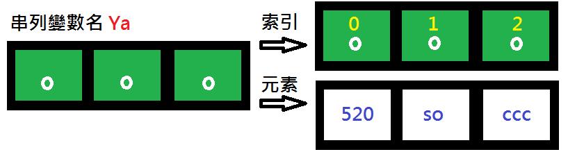 Python_list_圖例02.png