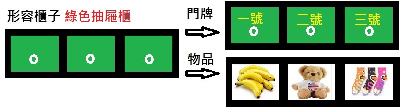 Python_list_圖例01.jpg