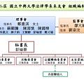 第二屆 國立中興大學法律學系系友會組織架構圖