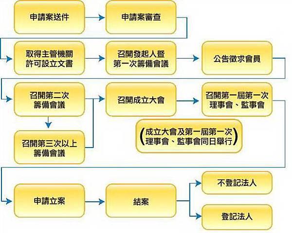 申請社團立案登記流程圖