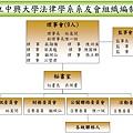 第一屆系友會理監事及其組織編制圖