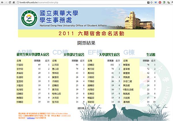 20110622_六期宿舍命名活動開票結果
