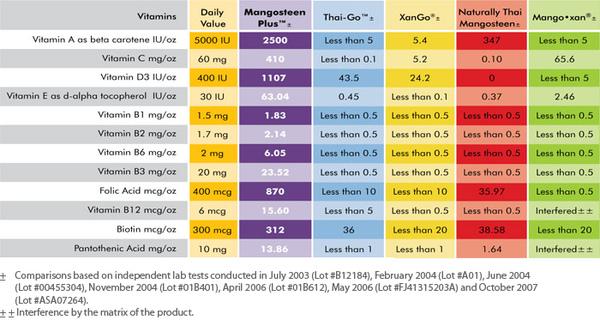 每盎司維生素含量,紫色為VEMMA含量。