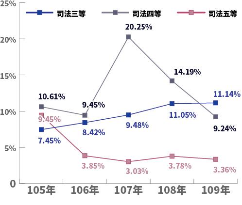 司法特考近五年(105~109)平均錄取率