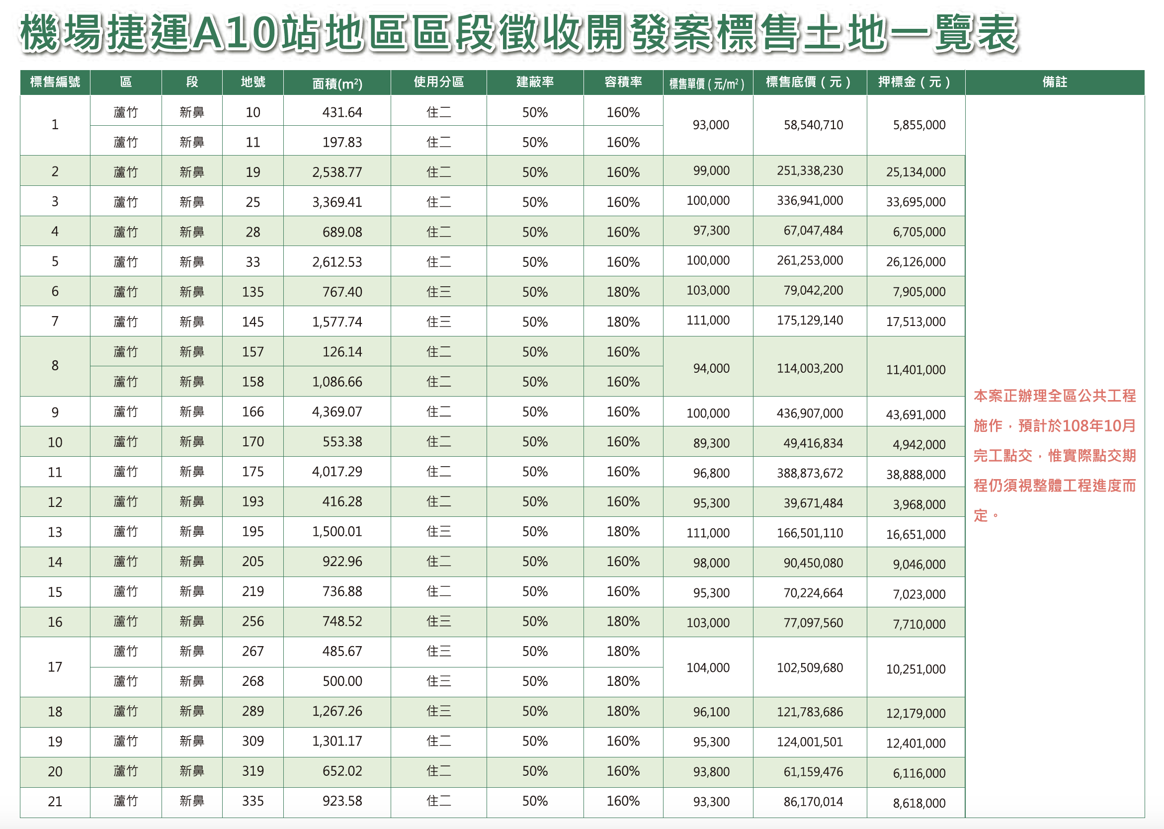 黃帝不動產-A10站區段徵收標售土地一覽表.png