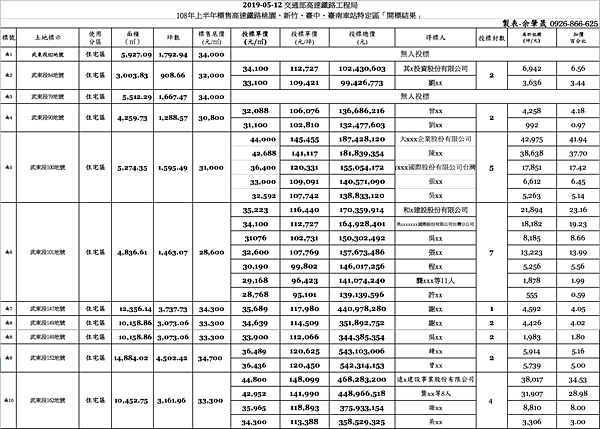 開標結果-明細2(黃帝不動產).png