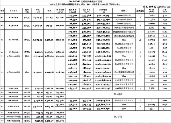 開標結果-明細1(黃帝不動產).png
