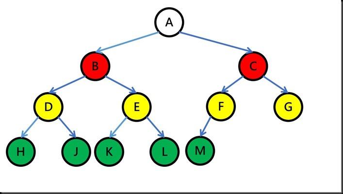 Tree_示意圖