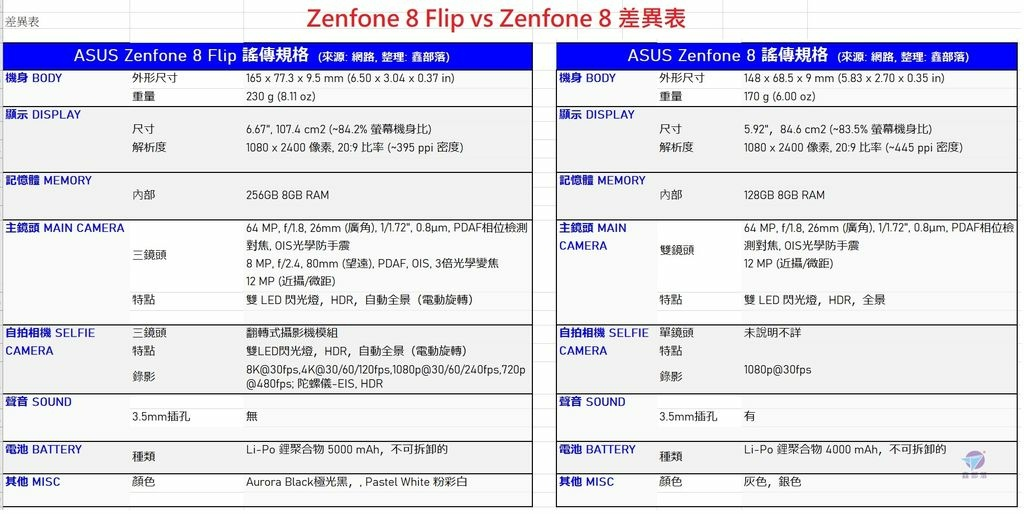 Pixnet-1054-035 asus zenfone 8 spec 03_结果.jpg
