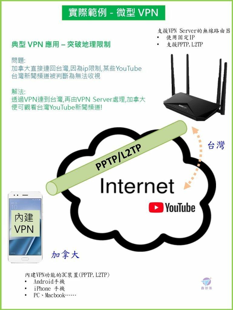 Pixnet-1089-002 投影片2_结果.JPG