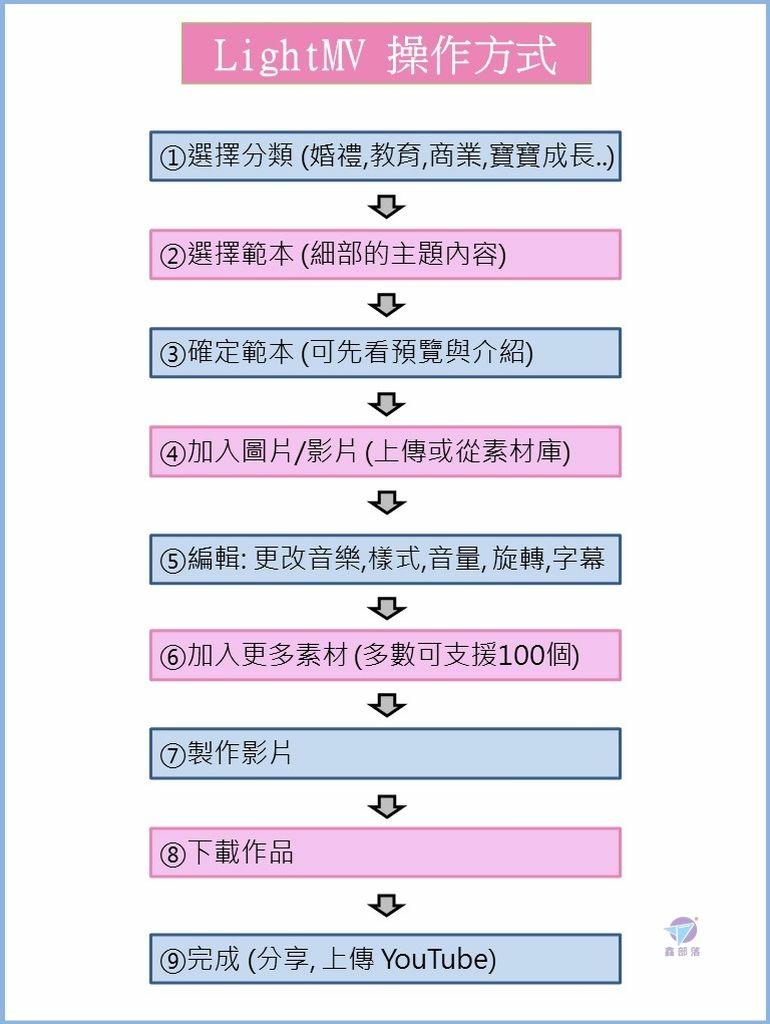 Pixnet-1090-008 投影片2_结果.JPG