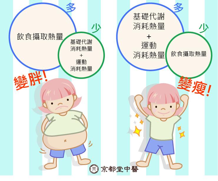 中醫減重減肥瘦身京都堂中醫推薦費用埋線減重 (4).jpg