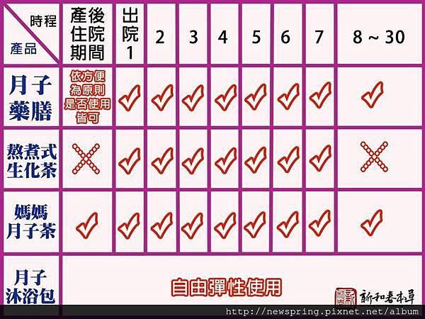 2015-5-27 月子藥膳的食用時間