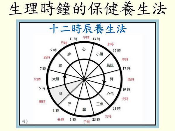生理時鐘的保健養生法2 (2)