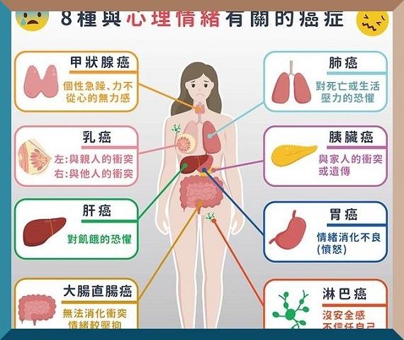 研究証實情緒與癌有關2! (1).jpg