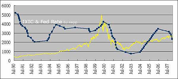 IXIC & Fed Rate 20080123
