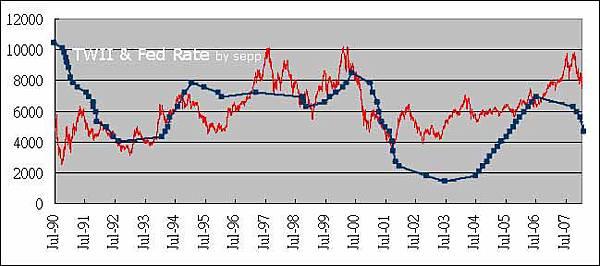 TWII & Fed Rate 20080123