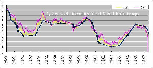 Treasury Yield & Fed Rate 20080124