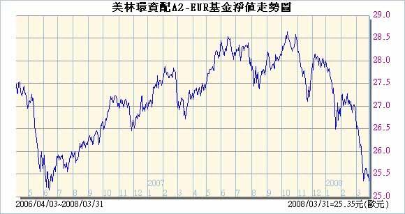 美林環資配EUR20080401