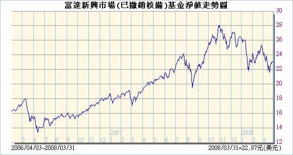 富達新興市場USD20080401