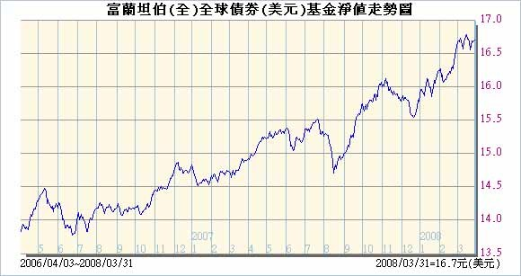 富蘭坦伯全球債USD20080401