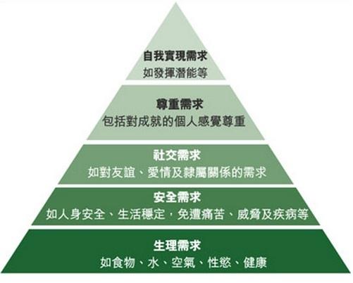 人生意義 馬斯洛金字塔 年輕退休 黃千碩