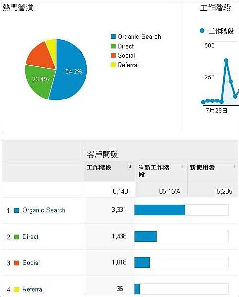 Google Analytics分析