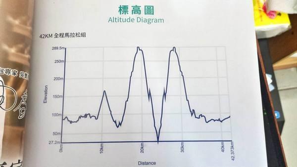 2016岱宇臺中國際馬拉松-標高圖