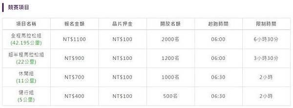 新社賞櫻馬拉松競賽項目