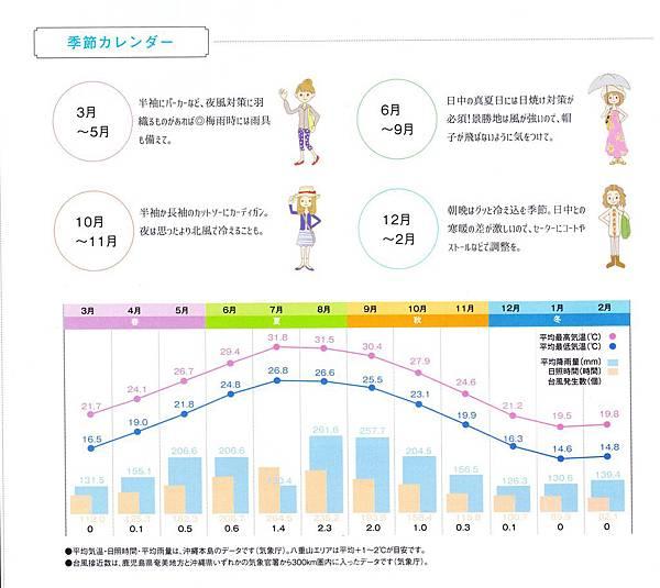 石垣島基本情報.jpg