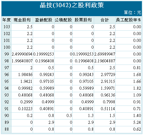晶技股利政策
