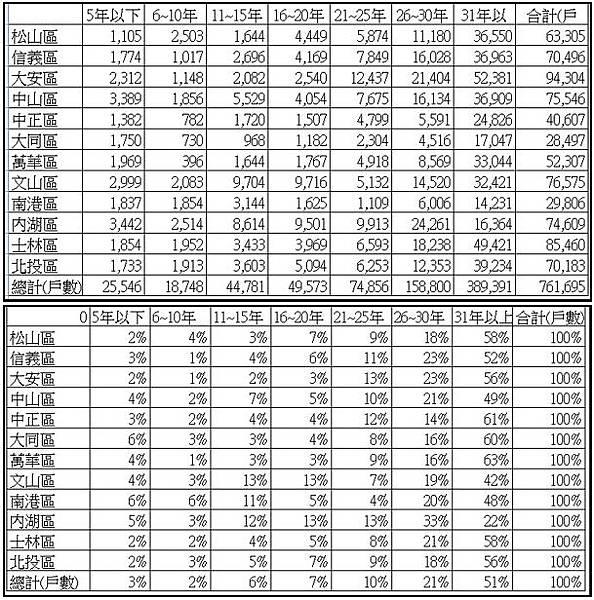 台北市的房價也已經完全沒有任何吸引力2013-11-02_223744