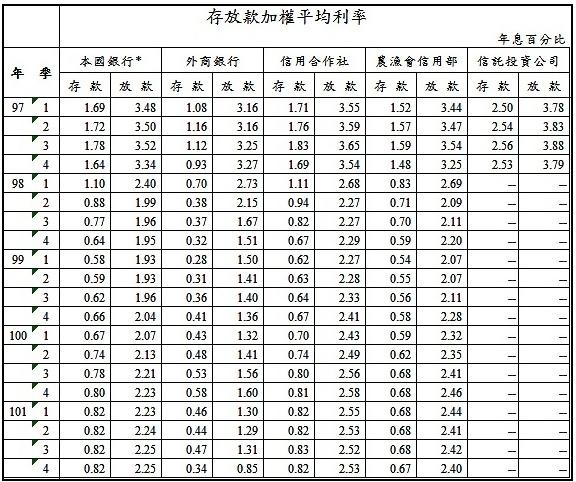 台北市的房價也已經完全沒有任何吸引力2013-11-02_223617