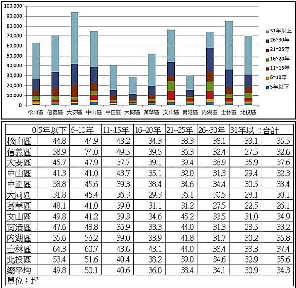 台北市的房價也已經完全沒有任何吸引力-02_223757