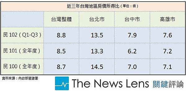 近三年間台灣地區房價所得比