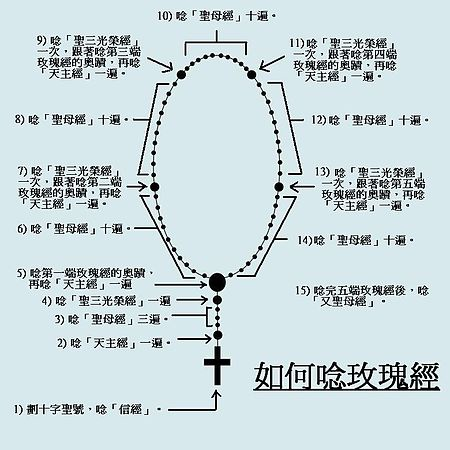 450px-How_to_recite_Rosary_(In_Chinese)