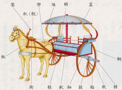 古代馬車12_釋名