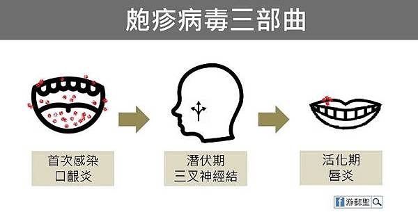 HSV process
