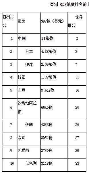 FireShot Capture 130 - 全球人均GDP排名前100,誰最富,中國排第幾? -新華網 - www.xinhuanet.com