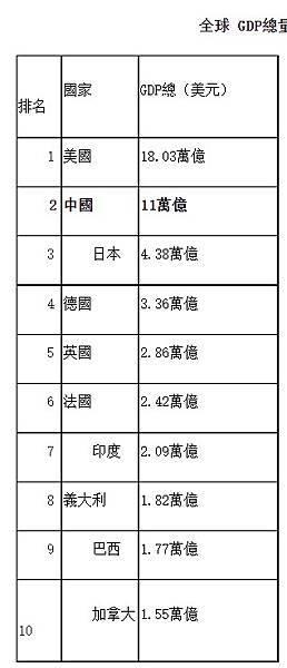 FireShot Capture 129 - 全球人均GDP排名前100,誰最富,中國排第幾? -新華網 - www.xinhuanet.com