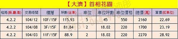 大濟-首相花園 實價登錄0905