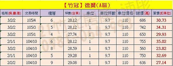 【竹冠】德翼(A區) 實價登錄0905