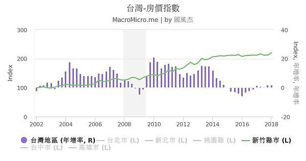 新竹縣市的房價指數