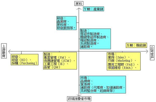 科技業整體概述.JPG