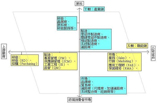 科技業整體概述2.JPG