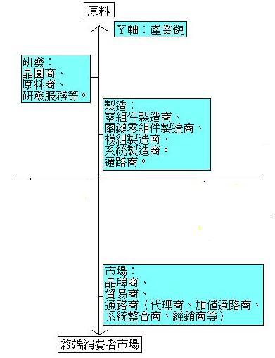 科技業整體概述4.JPG