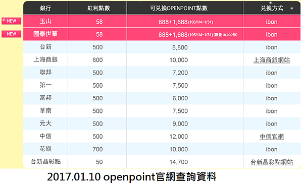openpoint銀行紅利點數兌換