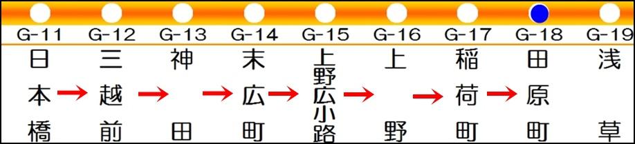 銀座線停靠站表2