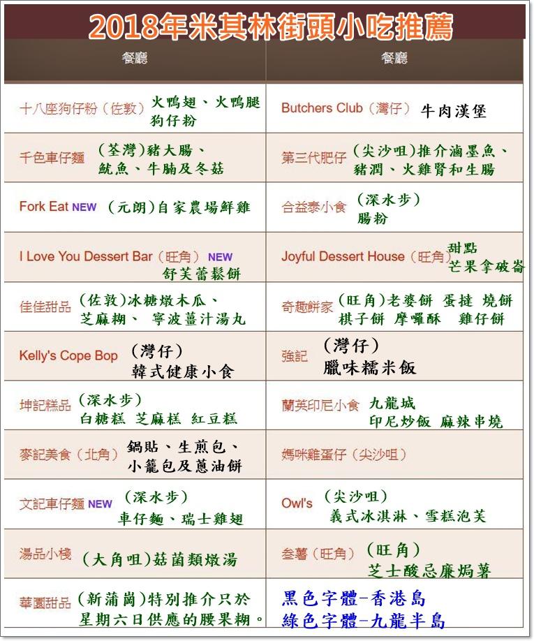 2018香港米其林街頭小吃