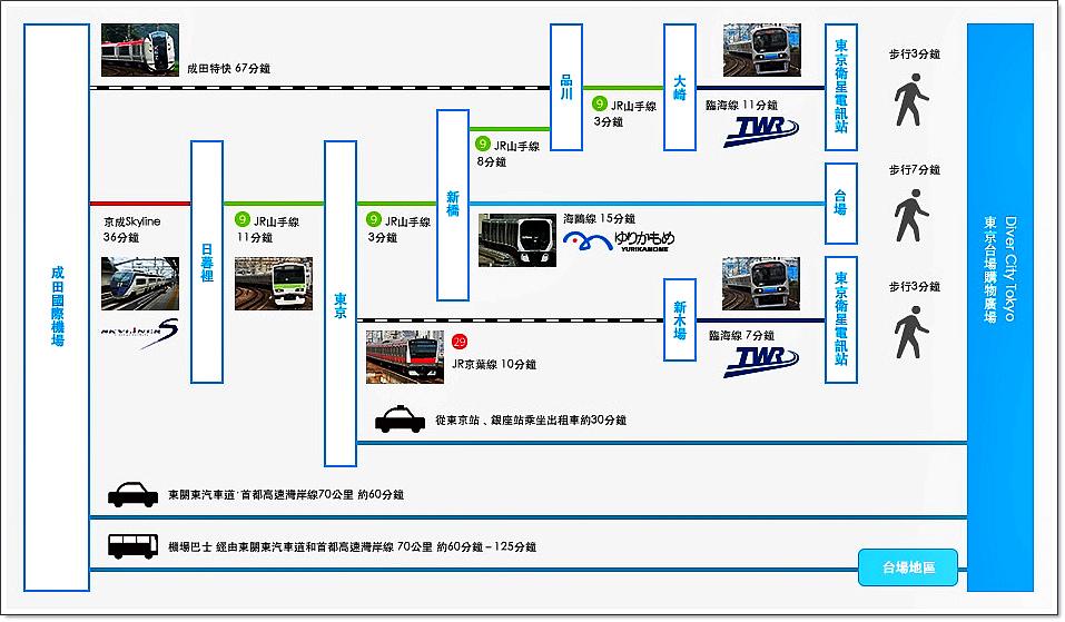 台場divercity-tokyo交通2